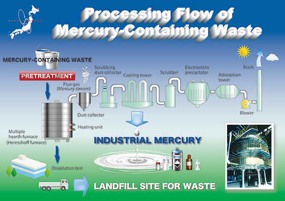 Processing Flow of Mercury-Containing Waste